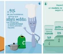 El 74% de los españoles dispuestos a pagar más por un restaurante sostenible
