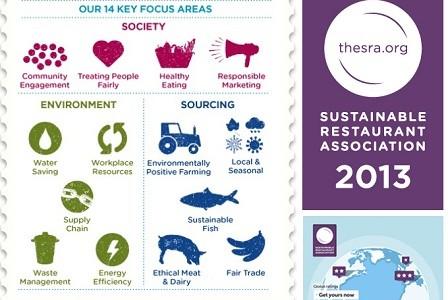 ¿Sabes qué es la Asociación de Restaurantes Sostenibles?